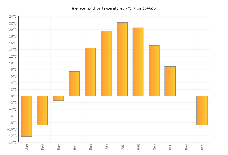 buffalo weather averages  u0026 monthly temperatures