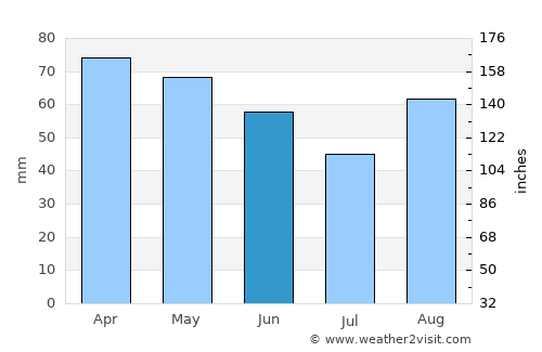 Bologna Weather in June 2020 | Italy Averages | Weather-2 ...