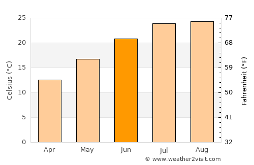 Catania Weather in June 2020 | Italy Averages | Weather-2 ...