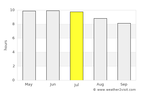 Myrtle Beach Weather in July 2020 | United States Averages ...