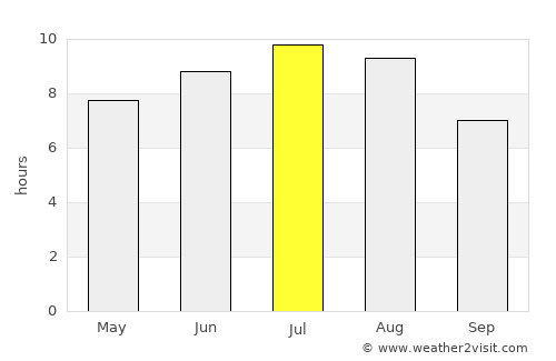 Vicenza Weather in July 2020 | Italy Averages | Weather-2 ...